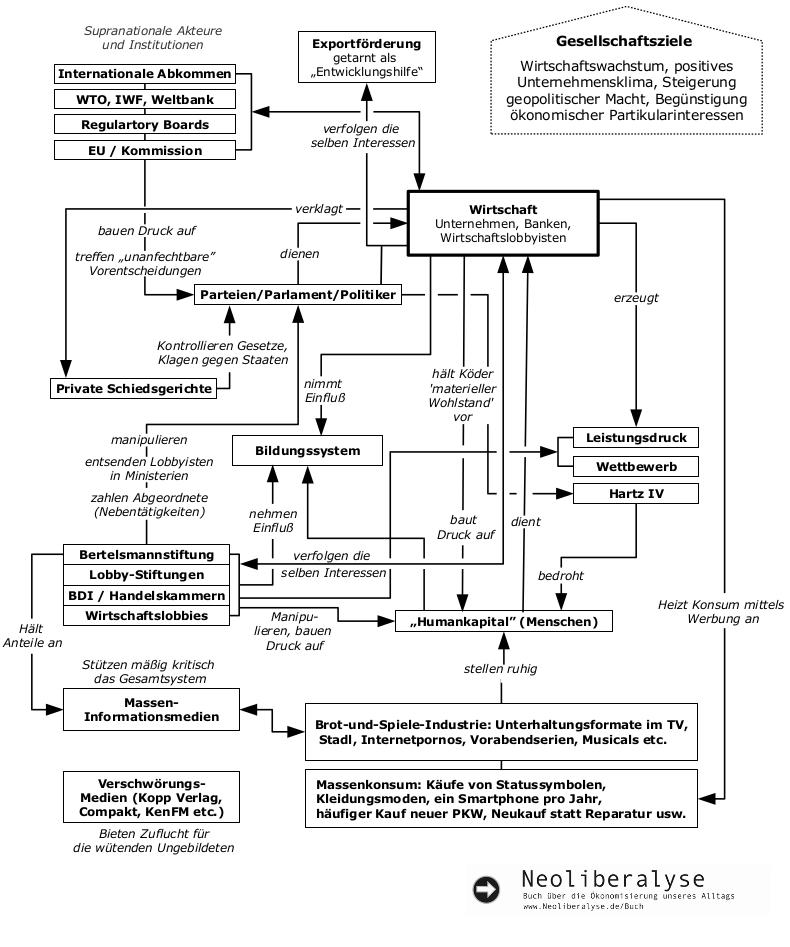 Idealgesellschaft Diagramm Update 2016 kl